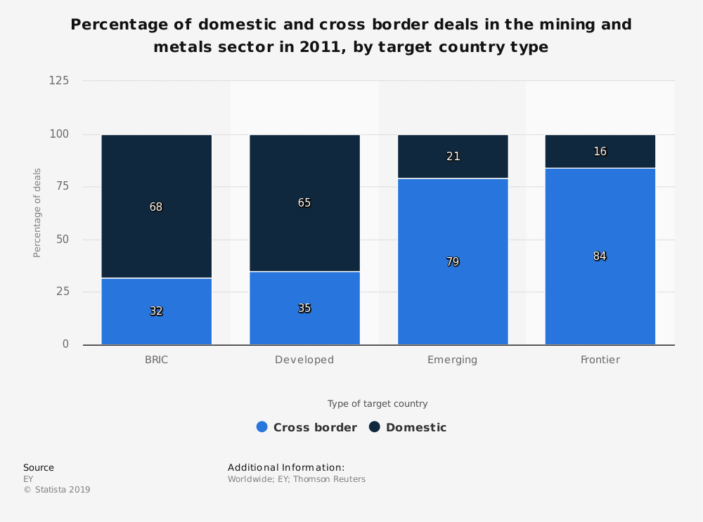 Statistic: Percentage of domestic and cross border deals in the mining and metals sector in 2011, by target country type | Statista