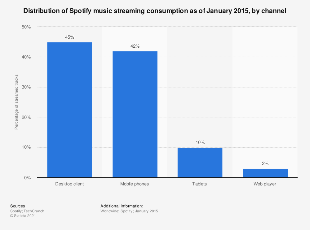 Statistic: Distribution of Spotify music streaming consumption as of January 2015, by channel   Statista