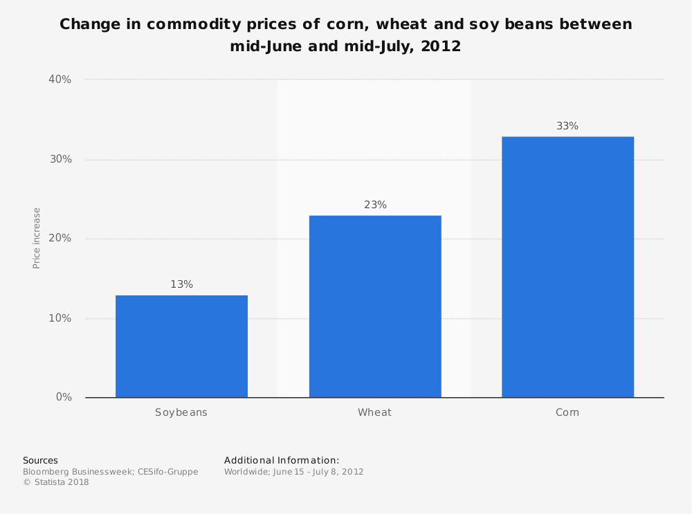 Statistic: Change in commodity prices of corn, wheat and soy beans between mid-June and mid-July, 2012 | Statista