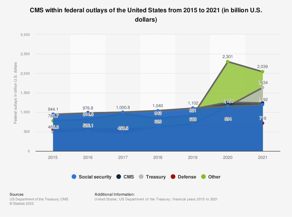 Statistic: CMS within federal outlays of the United States from 2015 to 2020 (in billion U.S. dollars) | Statista