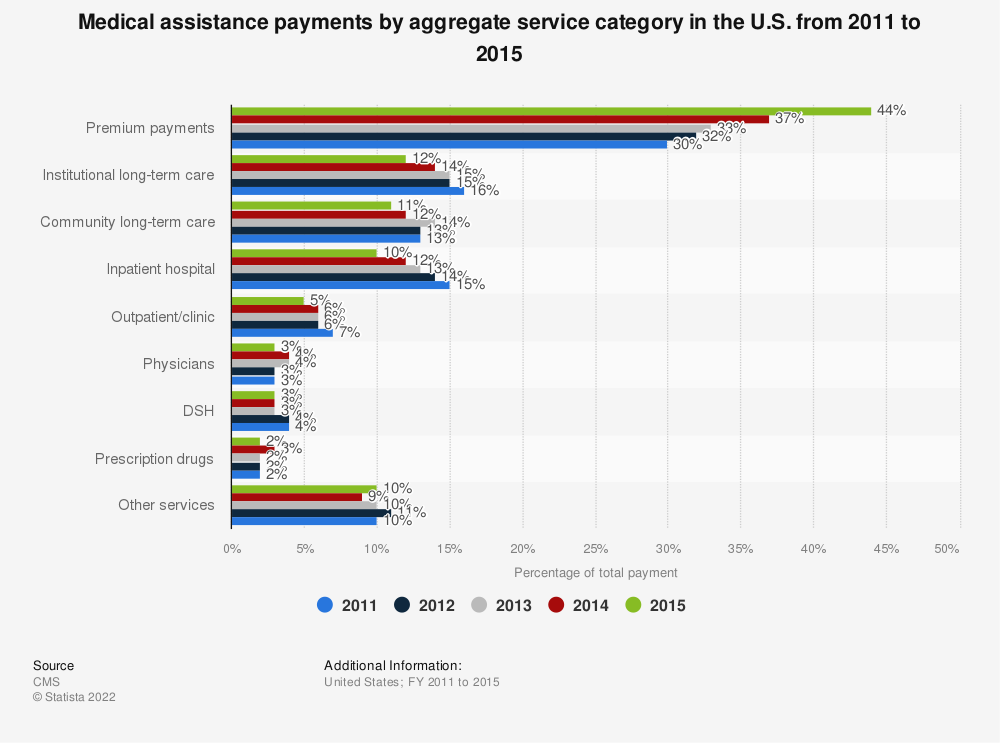 Statistic: Medical assistance payments by aggregate service category in the U.S. from 2011 to 2015 | Statista