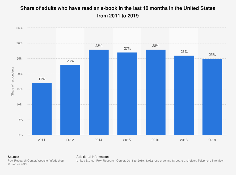 Statistic: Share of adults who have read an e-book in the last 12 months in the United States from 2011 to 2019 | Statista