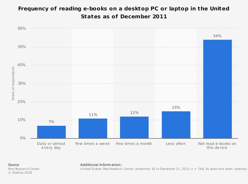Statistic: Frequency of reading e-books on a desktop PC or laptop in the United States as of December 2011 | Statista