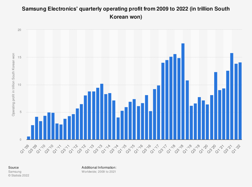 Statistic: Samsung Electronics' quarterly operating profit from 2009 to 2019 (in trillion South Korean won) | Statista