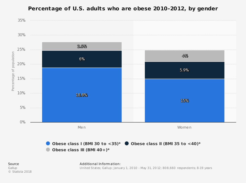 Statistic: Percentage of U.S. adults who are obese 2010-2012, by gender | Statista