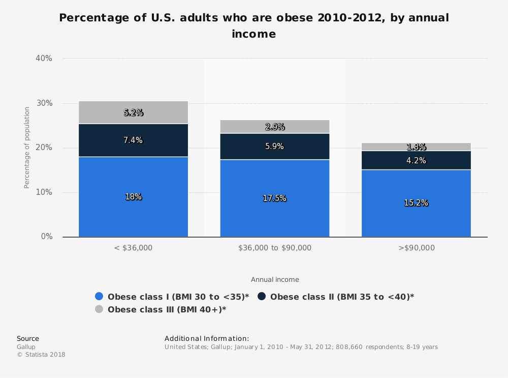 Statistic: Percentage of U.S. adults who are obese 2010-2012, by annual income | Statista