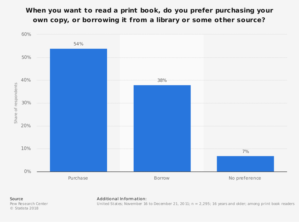Statistic: When you want to read a print book, do you prefer purchasing your own copy, or borrowing it from a library or some other source? | Statista