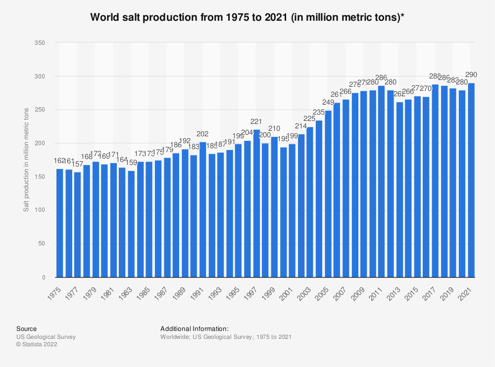 Statistic: World salt production from 1975 to 2018 (in million metric tons)* | Statista