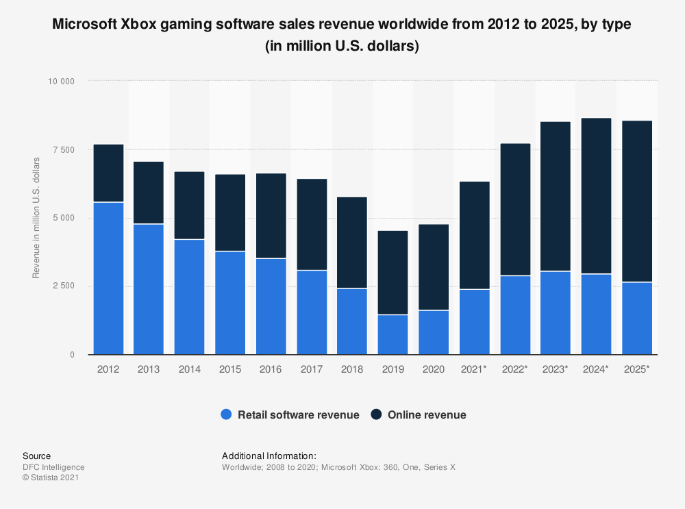 Global video games revenue in 2012 and 2017