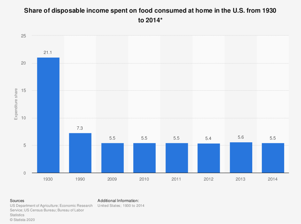 Statistic: Share of disposable income spent on food consumed at home in the U.S. from 1930 to 2014* | Statista