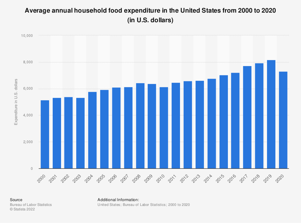 Statistic: Average annual household food expenditure in the United States from 2000 to 2018 (in U.S. dollars) | Statista