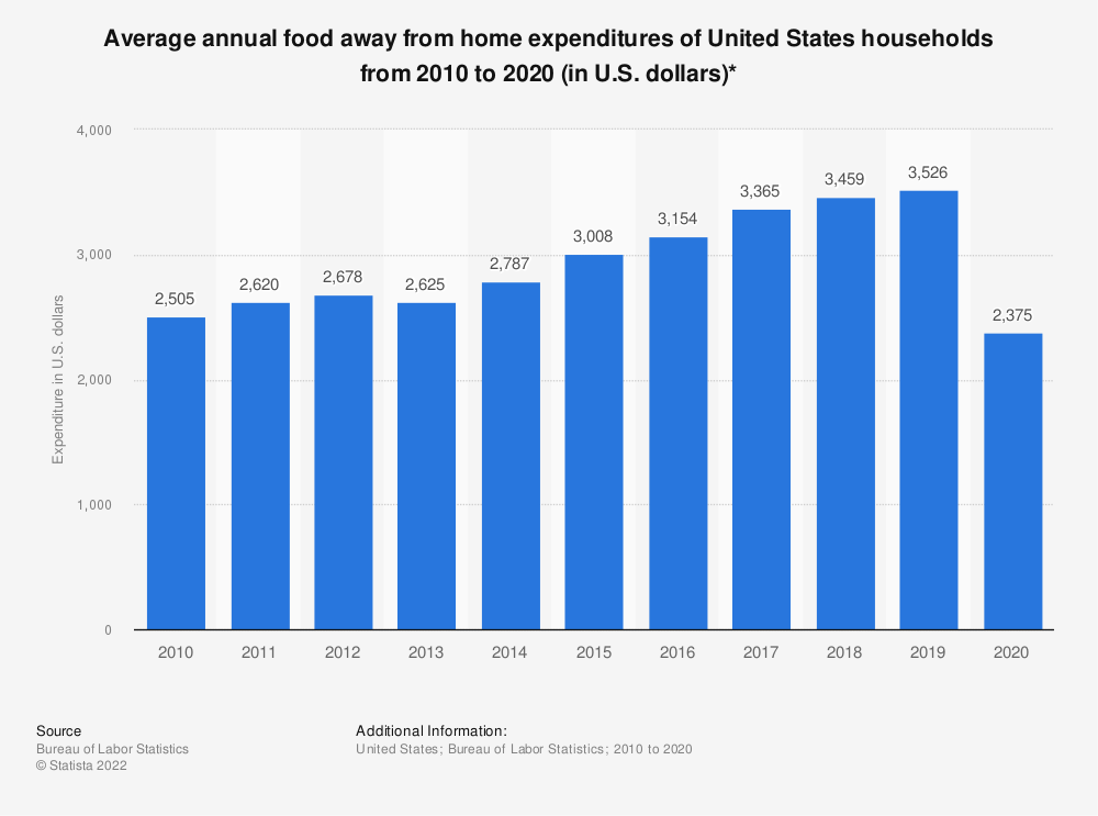 Statistic: Average annual food away-from-home expenditures of United States households from 2010 to 2018 (in U.S. dollars)* | Statista