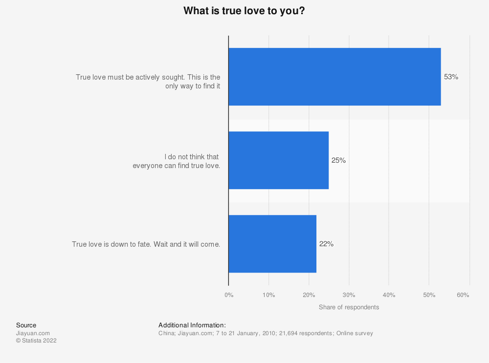 Statistic: What is true love to you?   Statista