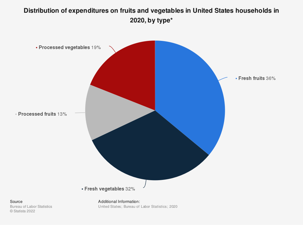 Statistic: Distribution of expenditures on fruits and vegetables in United States households in 2018, by type* | Statista