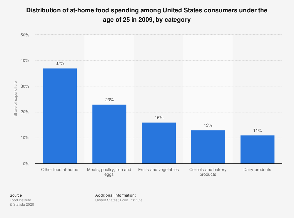 Statistic: Distribution of at-home food spending among United States consumers under the age of 25 in 2009, by category   | Statista