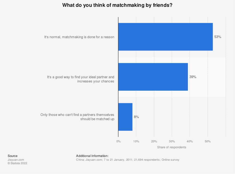 Statistic: What do you think of matchmaking by friends? | Statista