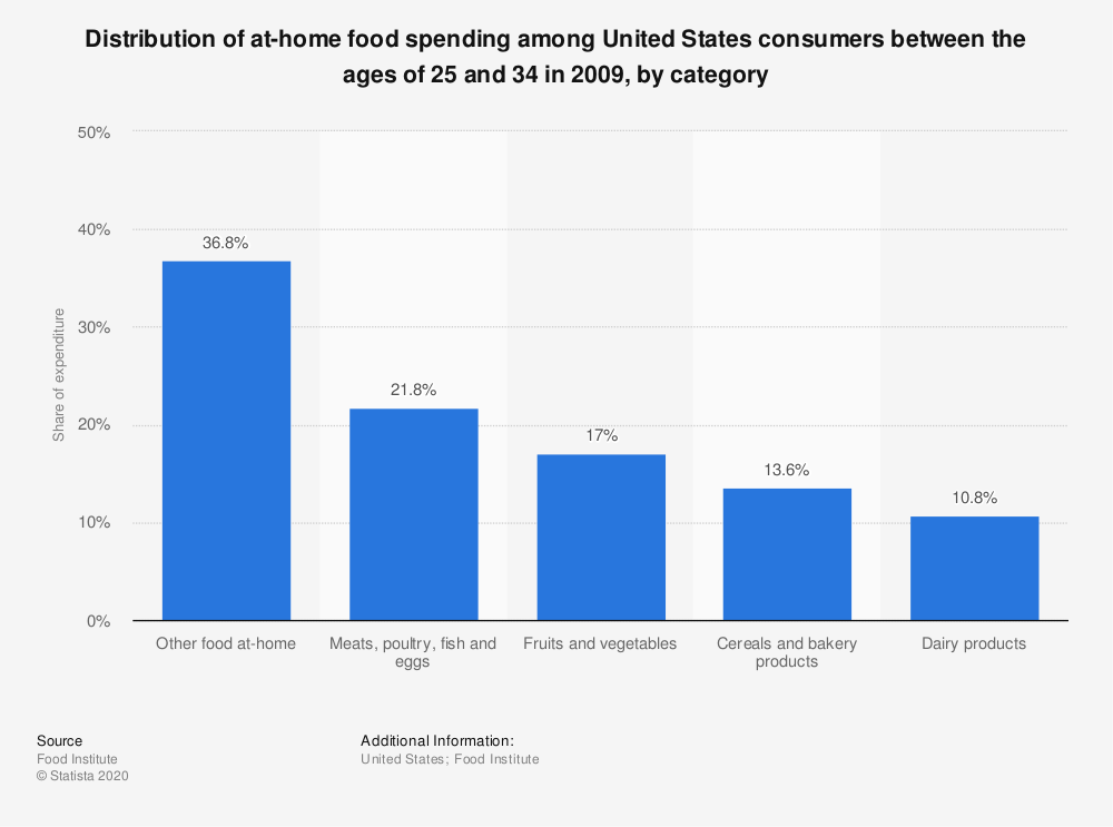 Statistic: Distribution of at-home food spending among United States consumers between the ages of 25 and 34 in 2009, by category   | Statista