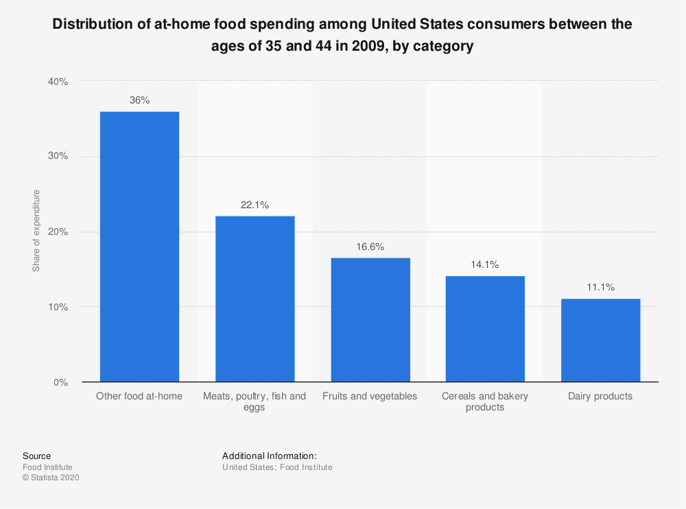 Statistic: Distribution of at-home food spending among United States consumers between the ages of 35 and 44 in 2009, by category   | Statista