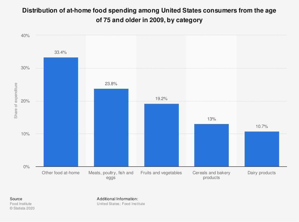 Statistic: Distribution of at-home food spending among United States consumers from the age of 75 and older in 2009, by category   | Statista