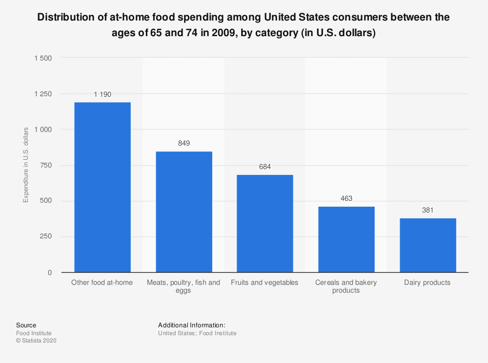 Statistic: Distribution of at-home food spending among United States consumers between the ages of 65 and 74 in 2009, by category (in U.S. dollars)   Statista
