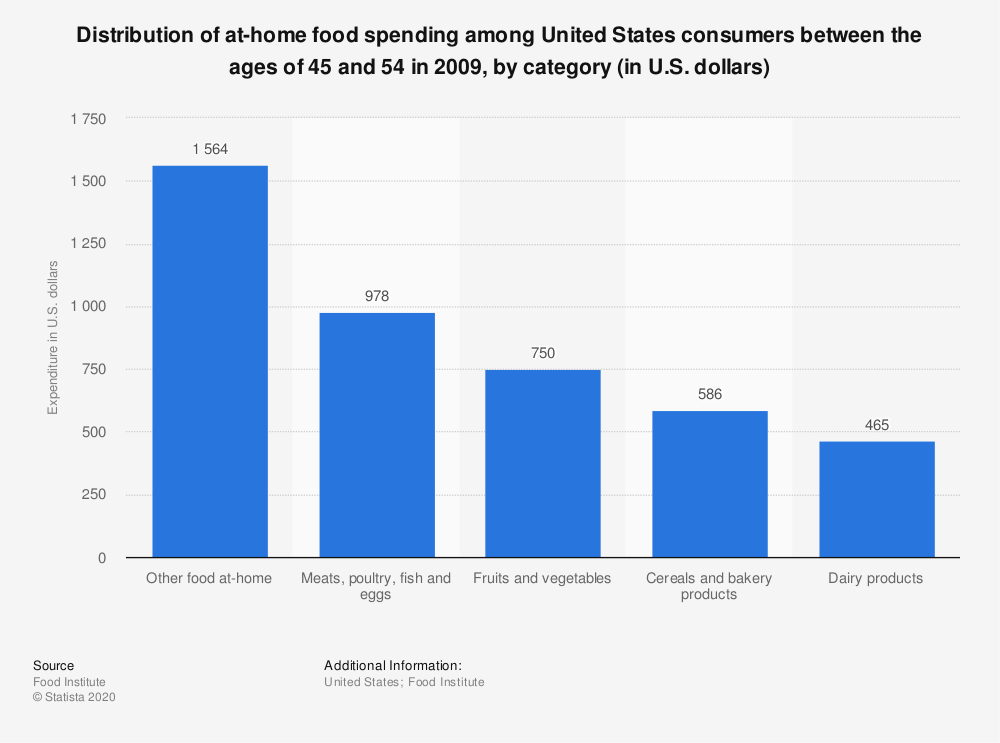 Statistic: Distribution of at-home food spending among United States consumers between the ages of 45 and 54 in 2009, by category (in U.S. dollars)   | Statista