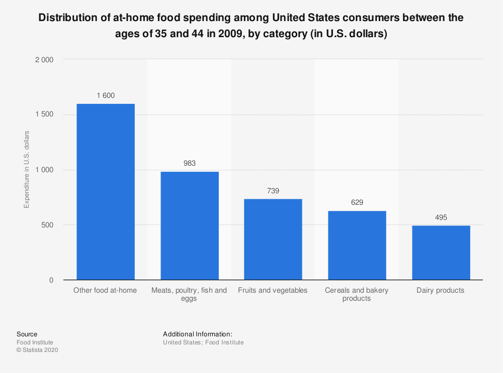 Statistic: Distribution of at-home food spending among United States consumers between the ages of 35 and 44 in 2009, by category (in U.S. dollars)    Statista