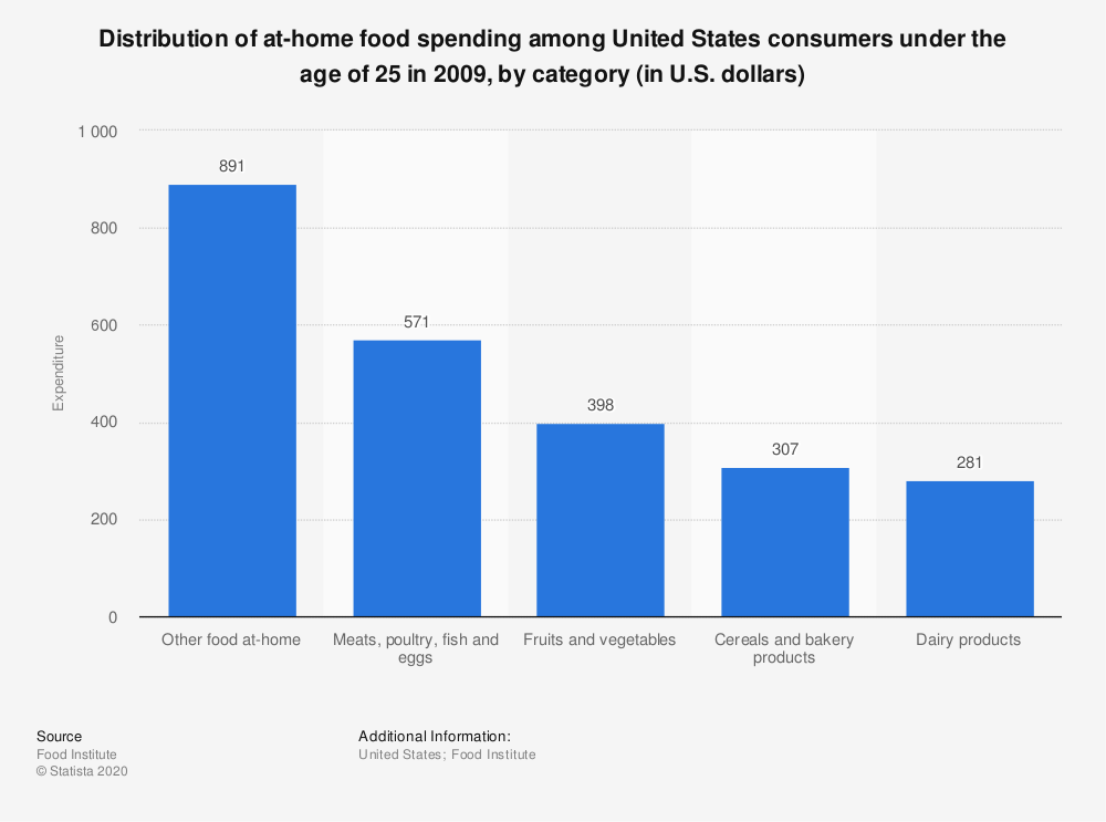 Statistic: Distribution of at-home food spending among United States consumers under the age of 25 in 2009, by category (in U.S. dollars)  | Statista