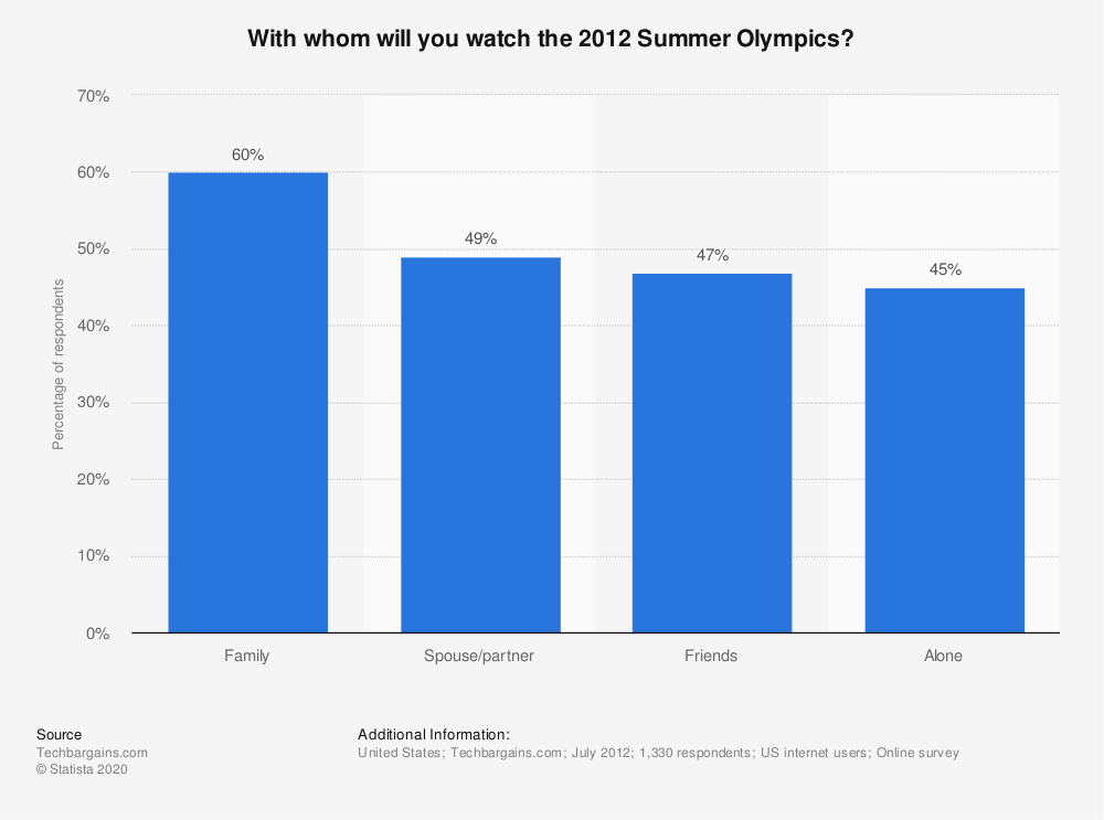 Statistic: With whom will you watch the 2012 Summer Olympics? | Statista