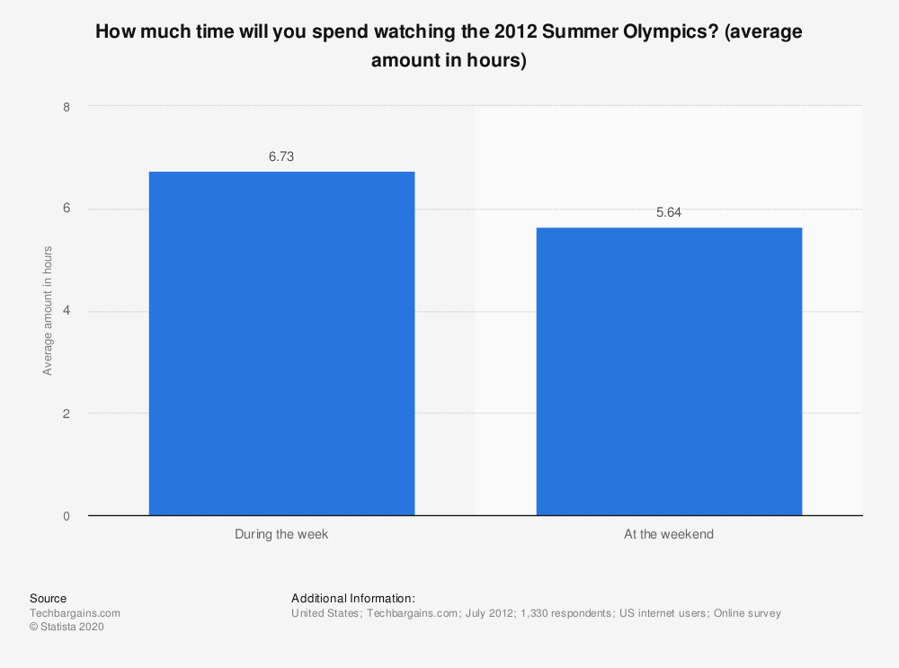 Statistic: How much time will you spend watching the 2012 Summer Olympics? (average amount in hours) | Statista