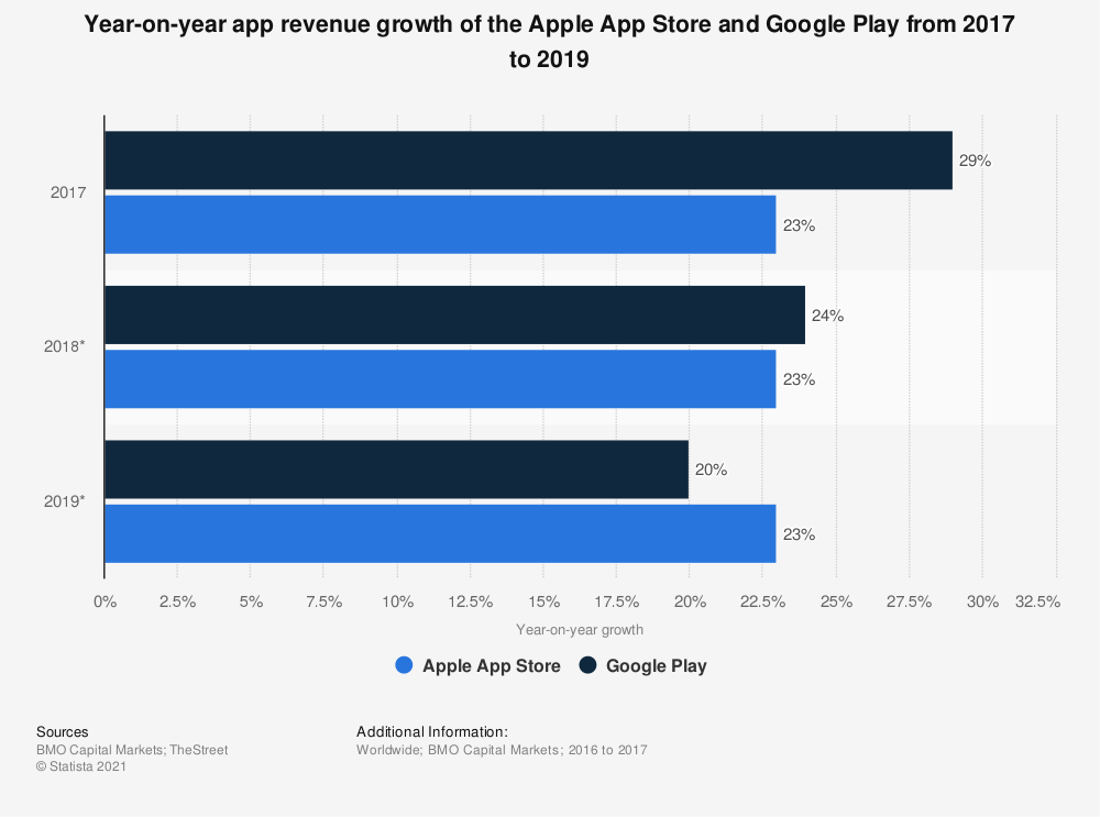 Statistic: Year-on-year app revenue growth of the Apple App Store and Google Play from 2017 to 2019 | Statista