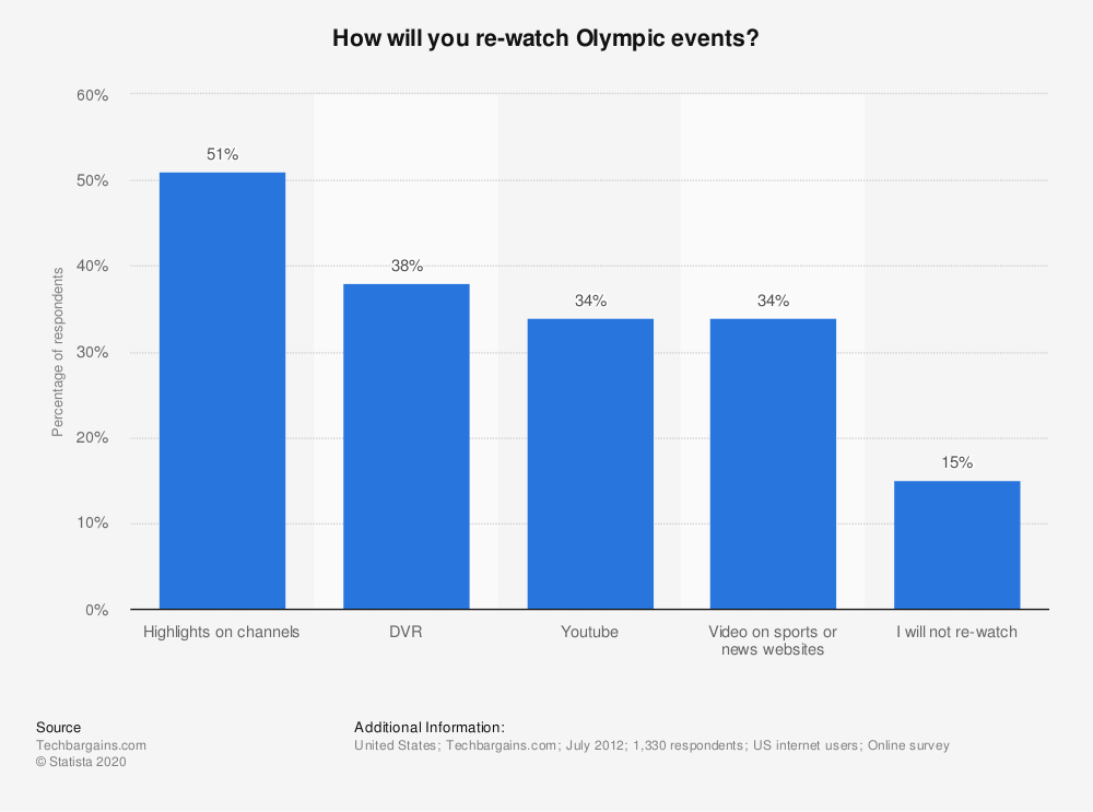 Statistic: How will you re-watch Olympic events? | Statista