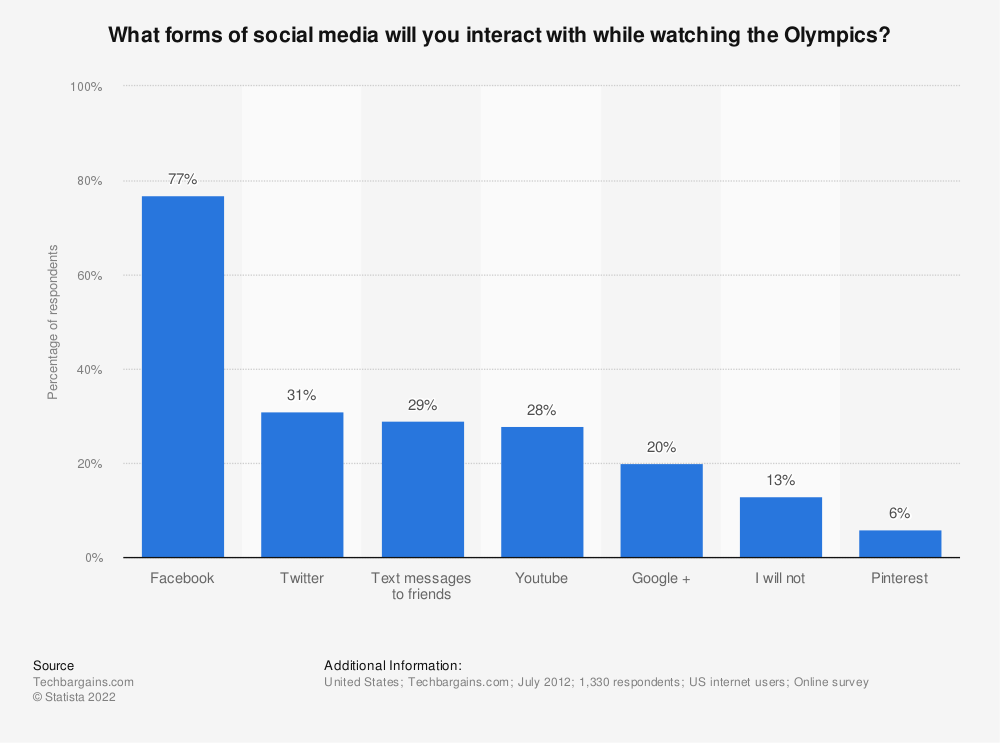 Statistic: What forms of social media will you interact with while watching the Olympics? | Statista