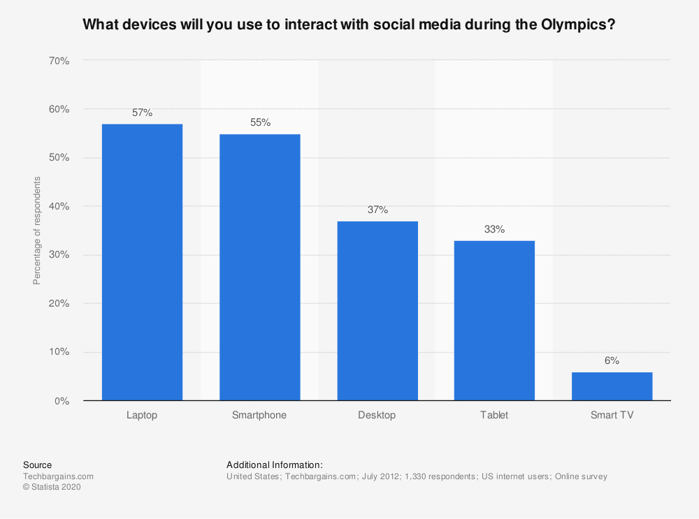 Statistic: What devices will you use to interact with social media during the Olympics? | Statista
