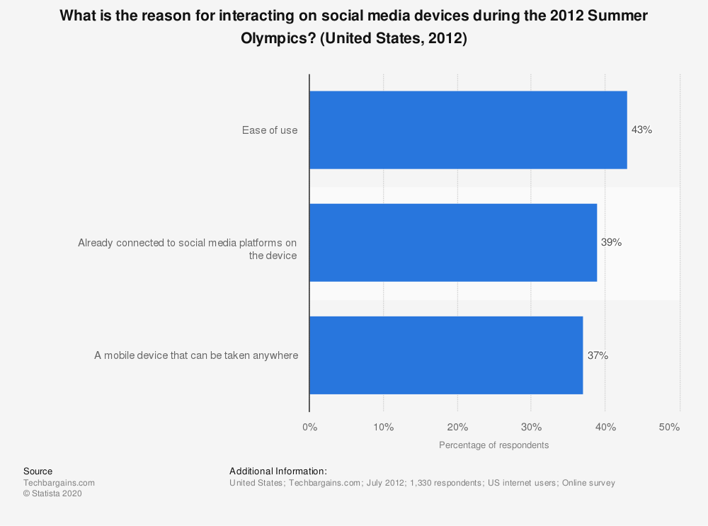Statistic: What is the reason for interacting on social media devices during the 2012 Summer Olympics? (United States, 2012) | Statista