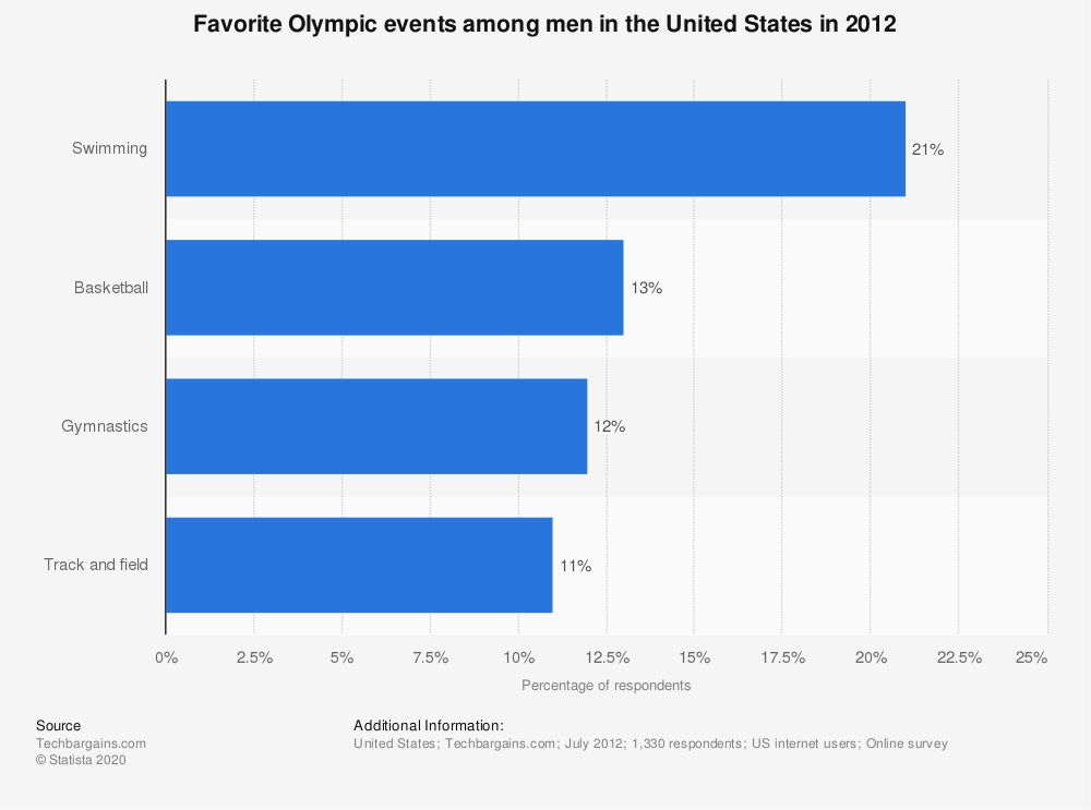 Statistic: Favorite Olympic events among men in the United States in 2012 | Statista