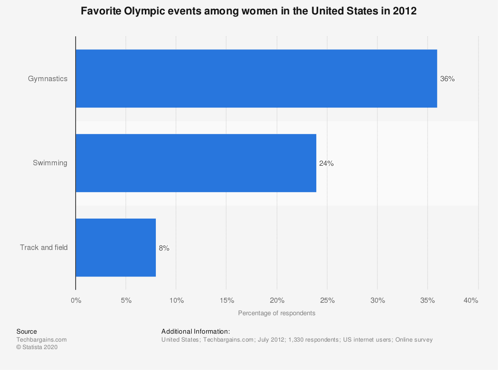 Statistic: Favorite Olympic events among women in the United States in 2012 | Statista