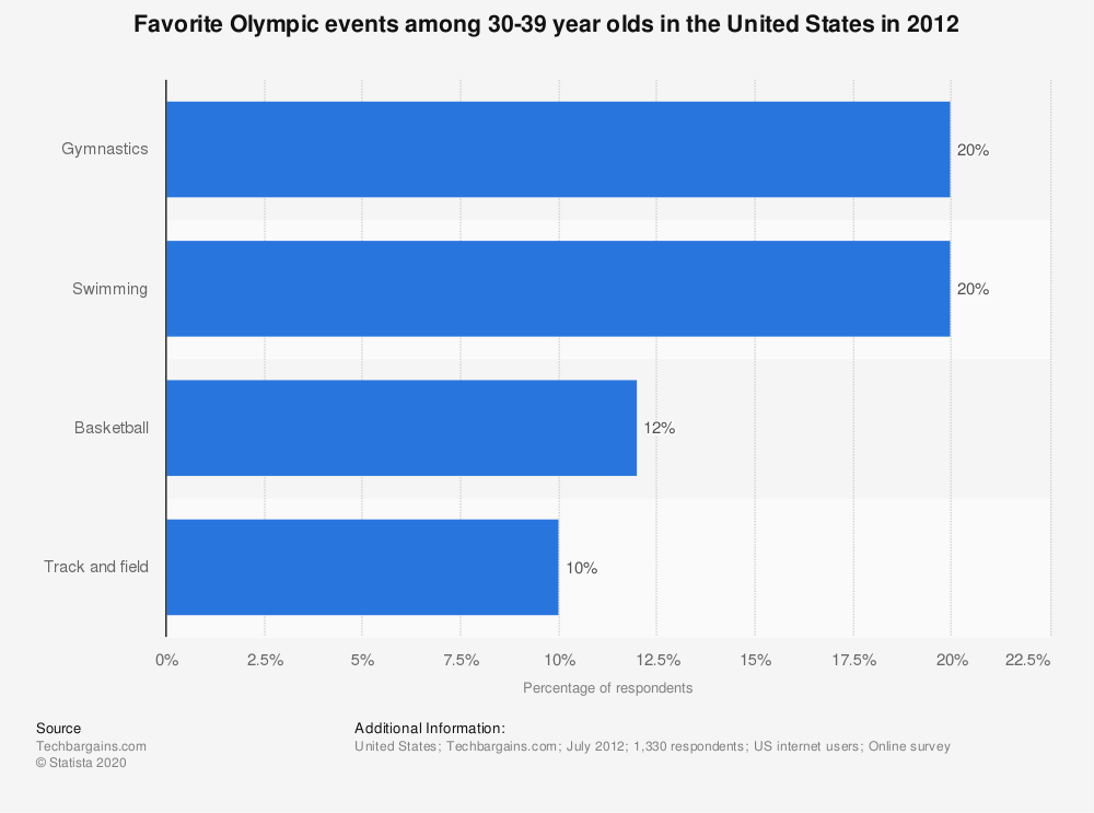 Statistic: Favorite Olympic events among 30-39 year olds in the United States in 2012 | Statista
