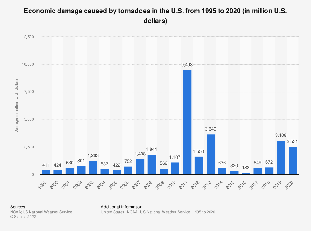 Statistic: Economic damage caused by tornadoes in the U.S. from 1995 to 2018 (in million U.S. dollars) | Statista