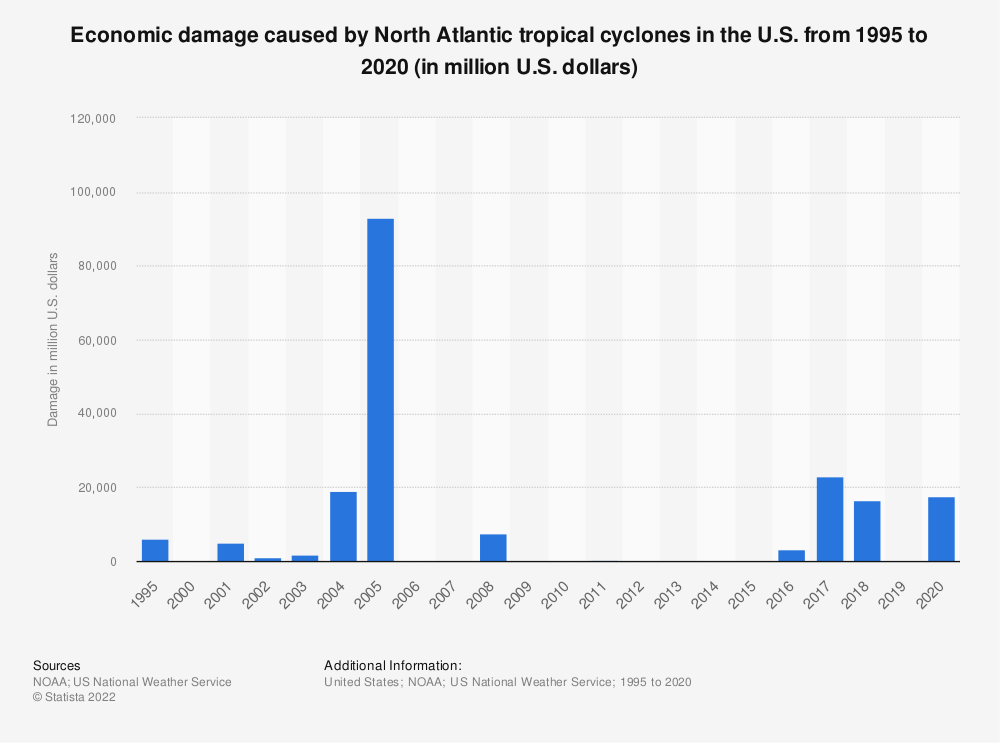Statistic: Economic damage caused by North Atlantic tropical cyclones in the U.S. from 1995 to 2017 (in million U.S. dollars) | Statista