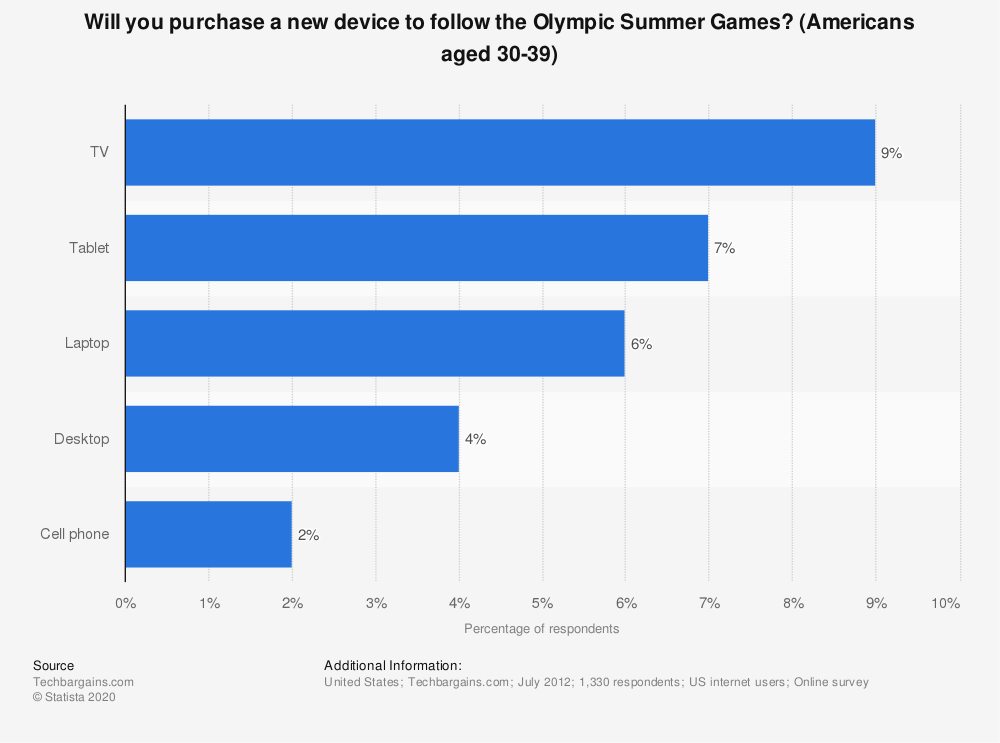 Statistic: Will you purchase a new device to follow the Olympic Summer Games? (Americans aged 30-39) | Statista