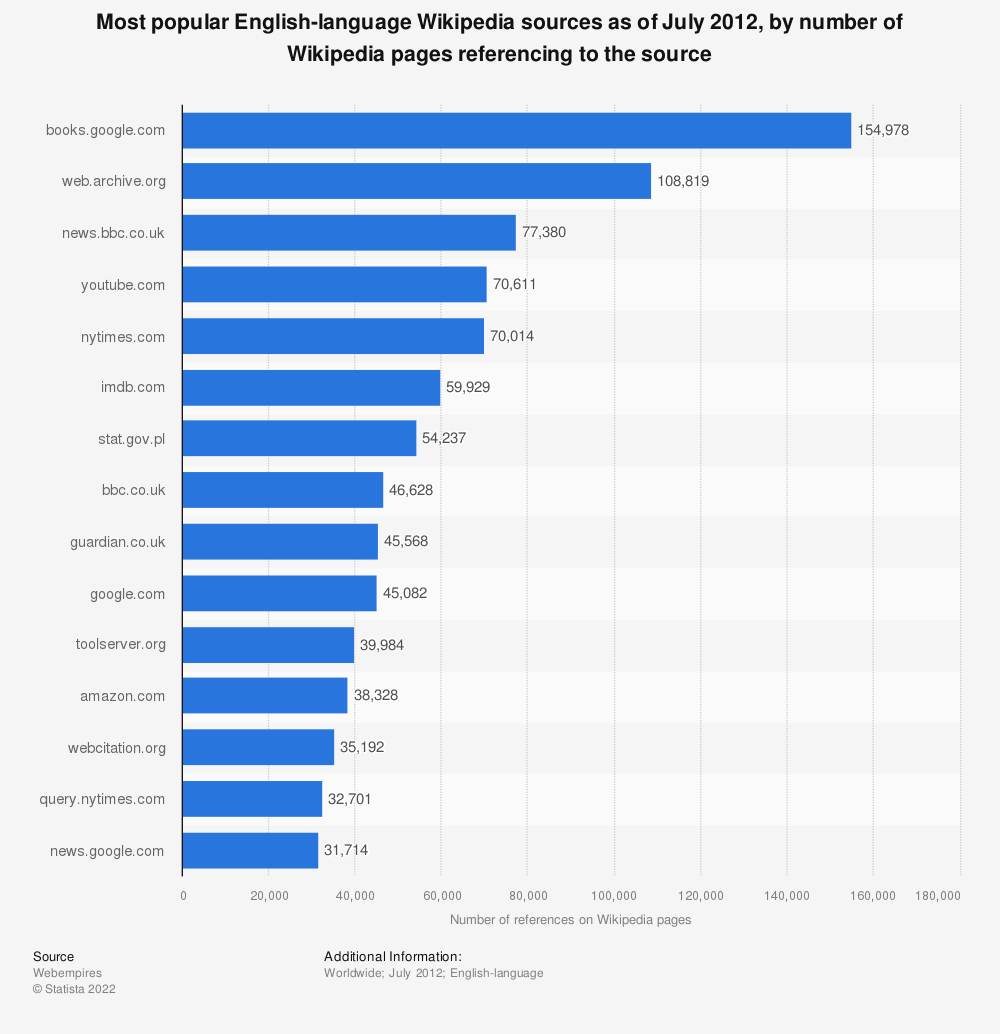 Statistic: Most popular English-language Wikipedia sources as of July 2012, by number of Wikipedia pages referencing to the source | Statista