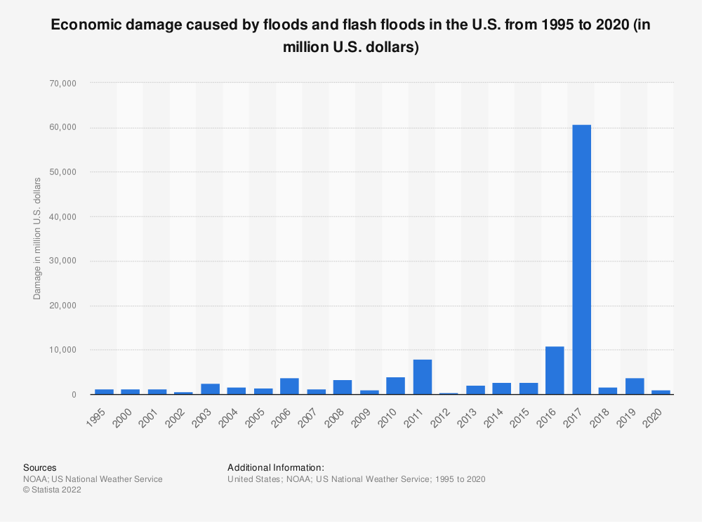 Statistic: Economic damage caused by floods and flash floods in the U.S. from 1995 to 2017 (in million U.S. dollars) | Statista