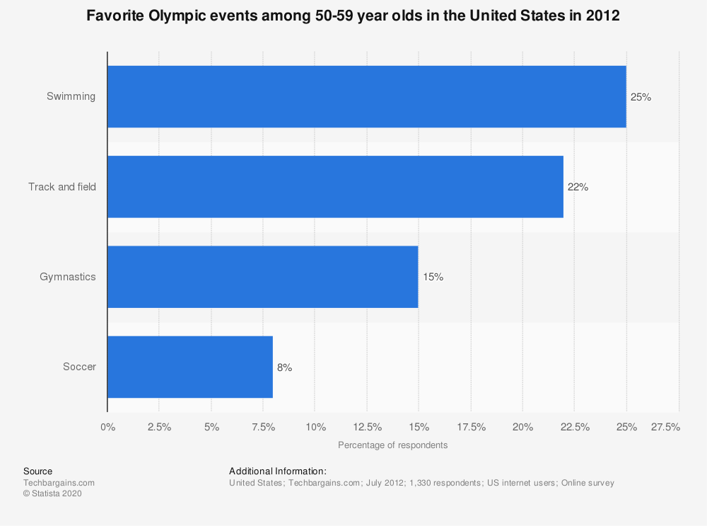 Statistic: Favorite Olympic events among 50-59 year olds in the United States in 2012 | Statista