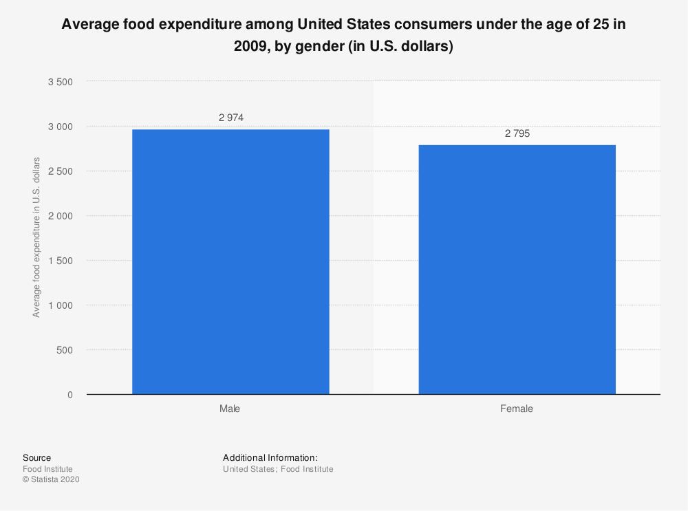 Statistic: Average food expenditure among United States consumers under the age of 25 in 2009, by gender (in U.S. dollars) | Statista