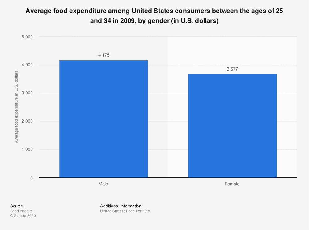 Statistic: Average food expenditure among United States consumers between the ages of 25 and 34 in 2009, by gender (in U.S. dollars) | Statista