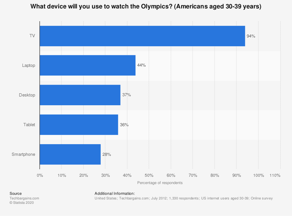 Statistic: What device will you use to watch the Olympics? (Americans aged 30-39 years) | Statista