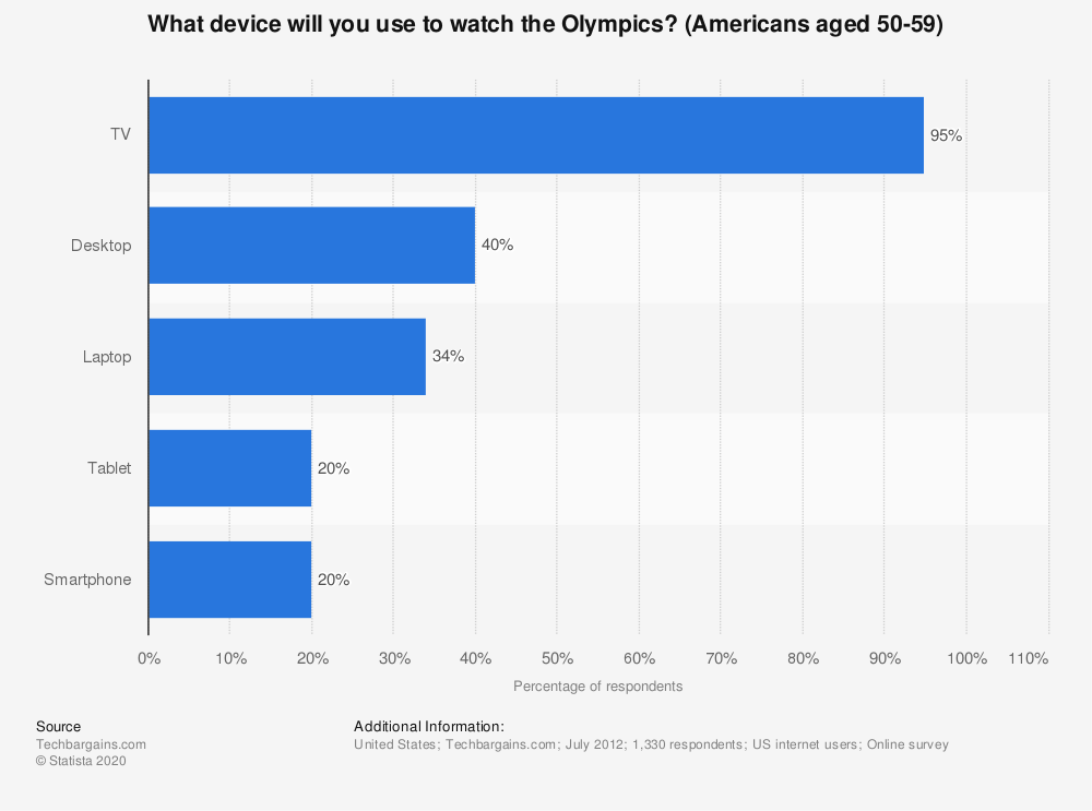 Statistic: What device will you use to watch the Olympics? (Americans aged 50-59) | Statista