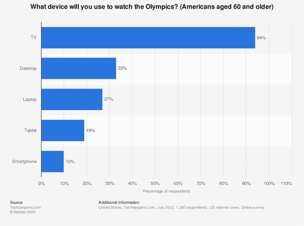 Statistic: What device will you use to watch the Olympics? (Americans aged 60 and older) | Statista