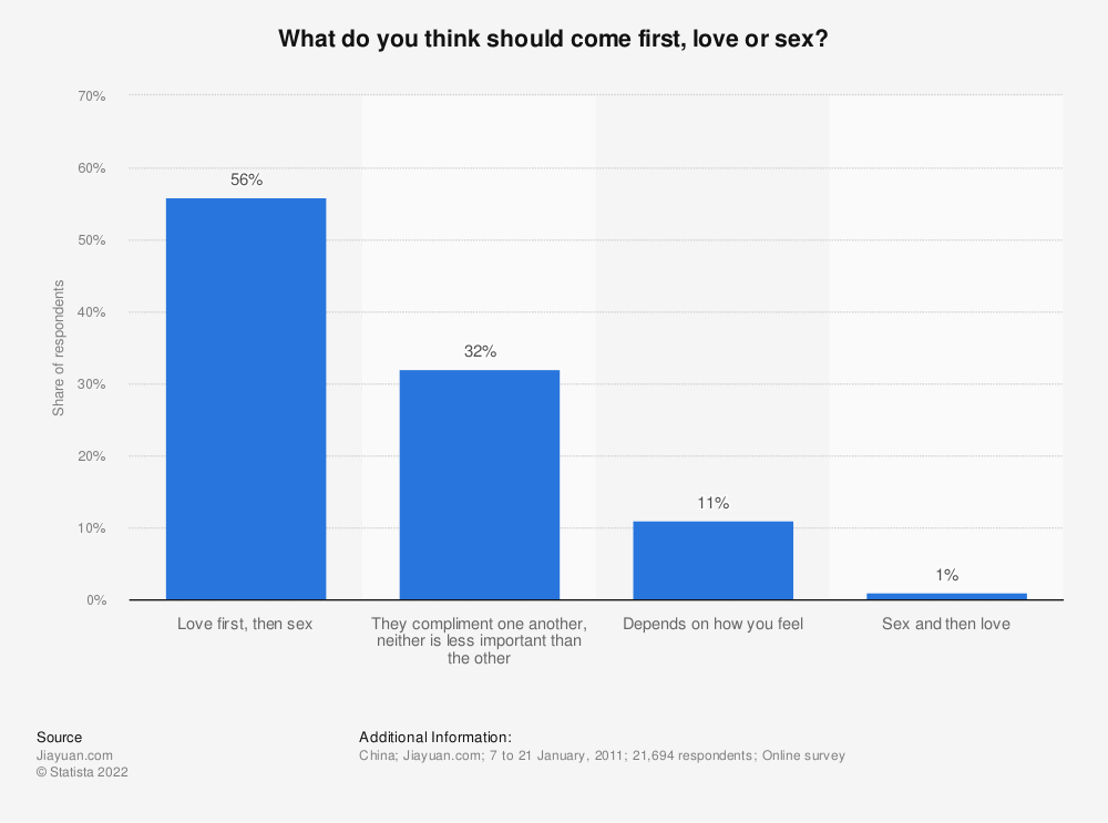 Statistic: What do you think should come first, love or sex? | Statista