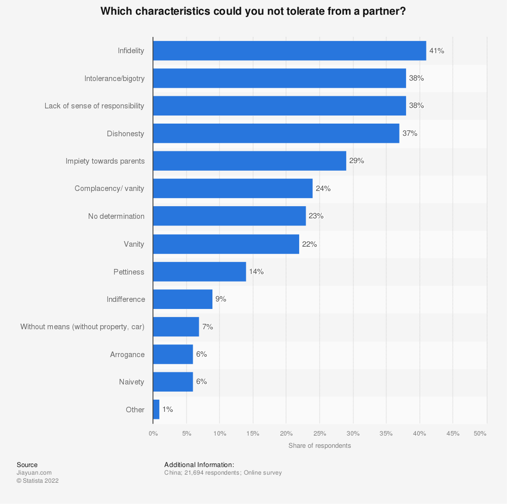 Statistic: Which characteristics could you not tolerate from a partner? | Statista